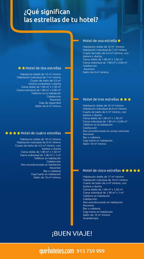 Infografía de hoteles